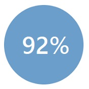 client-ratio